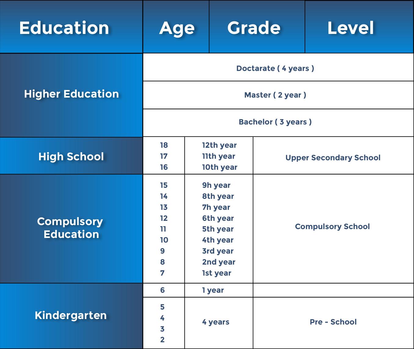 Types of undergraduate courses
