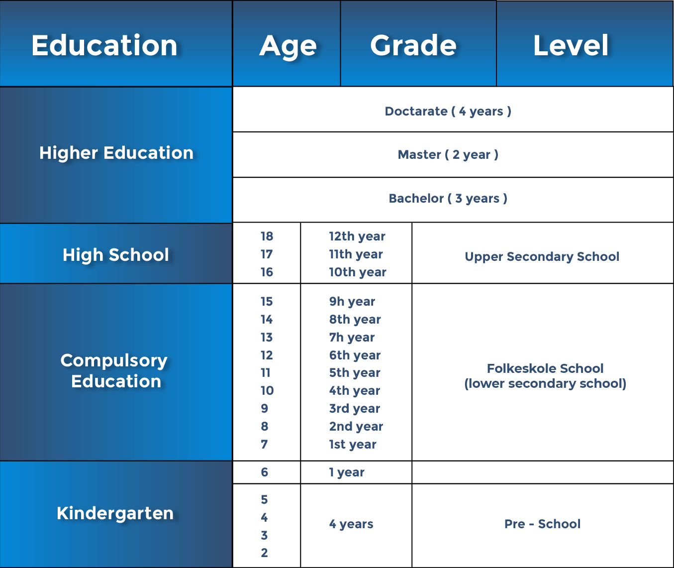 Course Type